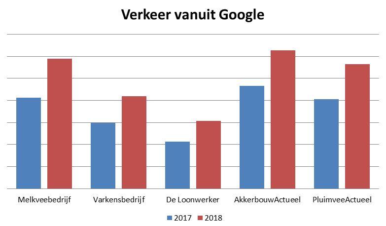 Google verkeer