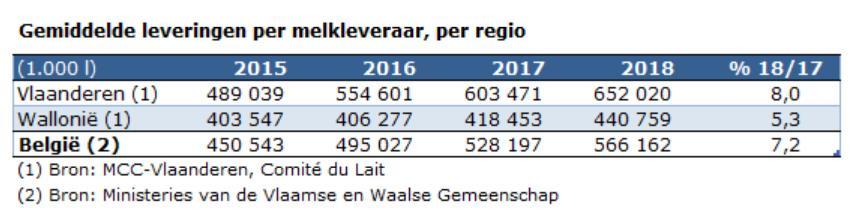 Professionalisering Belgische melkveebedrijven