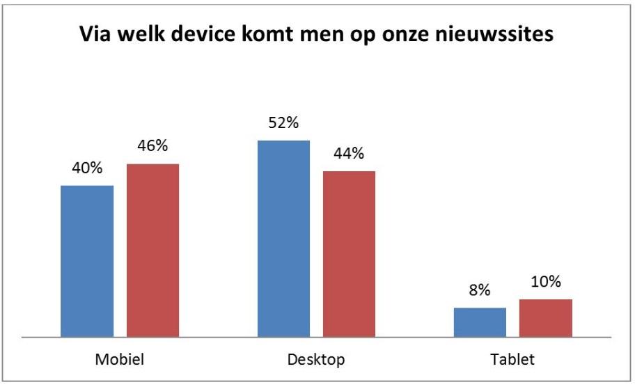 mobiel,desktop gebruik landbouwer